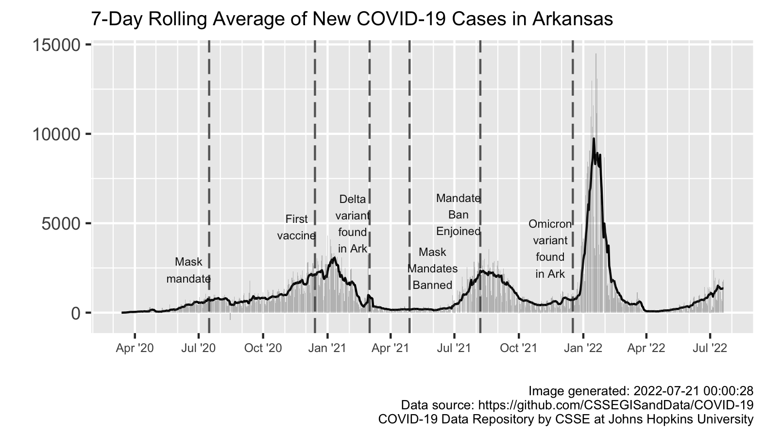 7-day rolling average of new COVID-19 cases in Arkansas