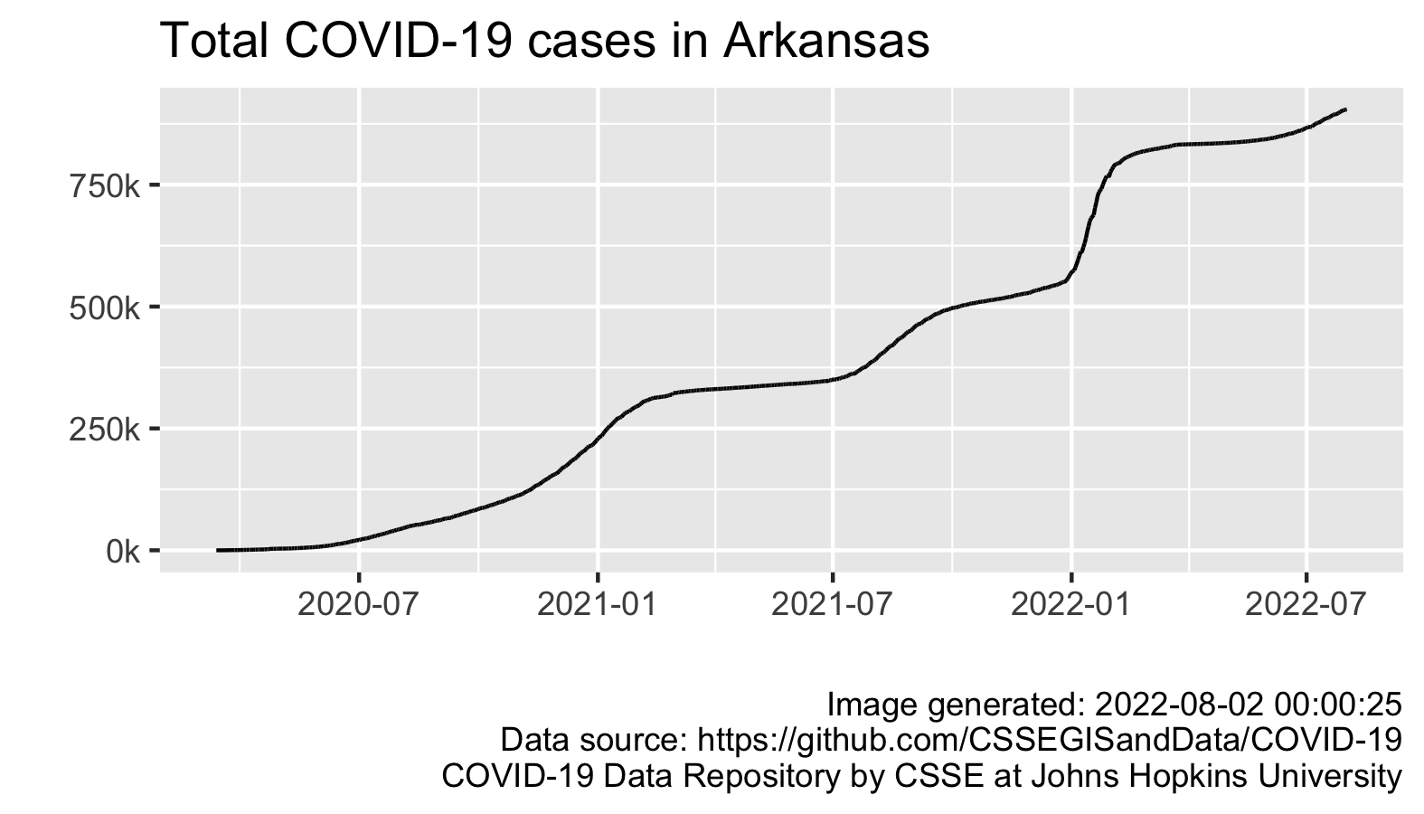 Total COVID-19 Cases in Arkansas