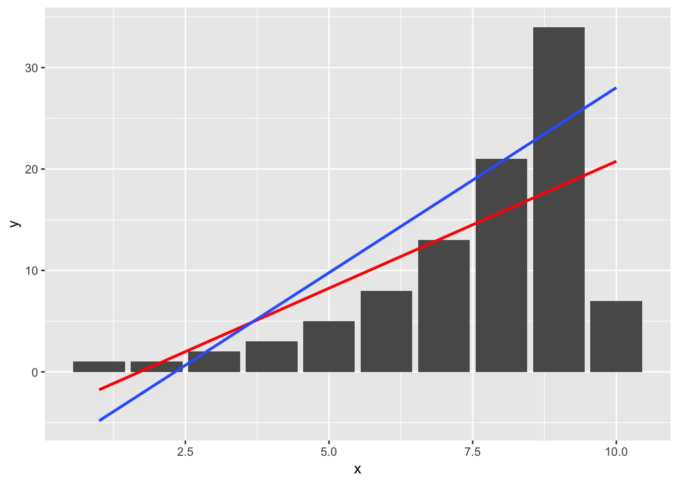 Leave-one-out subset for your ggplot smoother